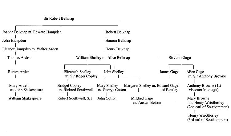 Southwell family tree